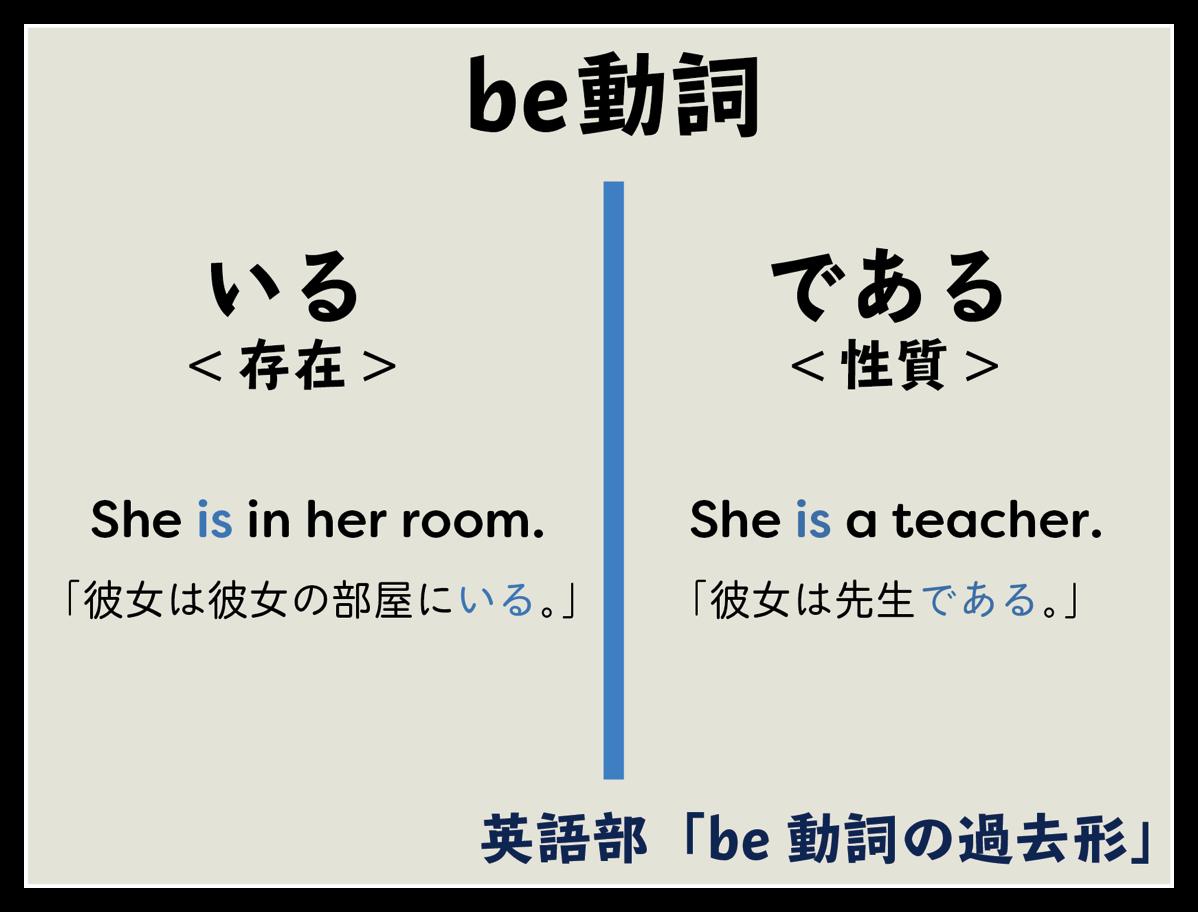 Be動詞の過去形 be動詞とは