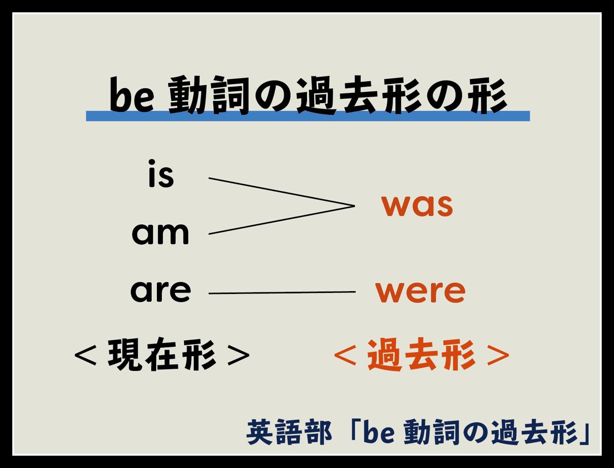Be動詞の過去形 be動詞の過去形の形