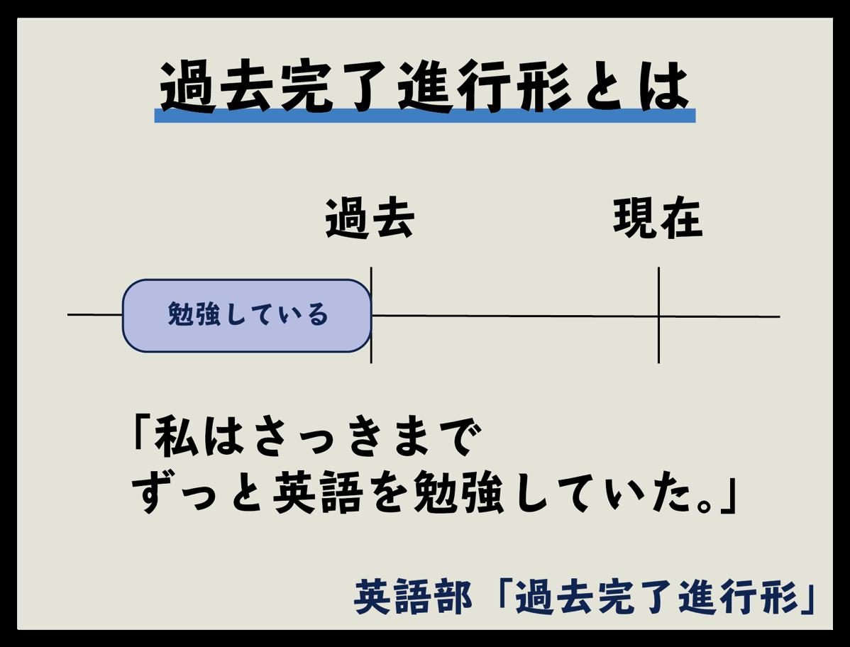 過去完了進行形 イメージ 例文