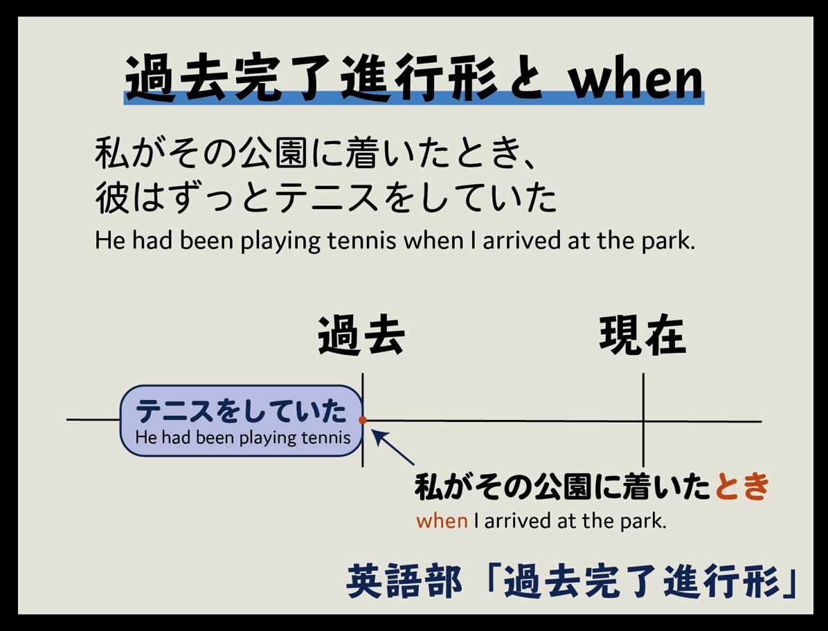 過去完了進行形 when 例文
